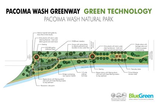 Pacoima Wash Natural Park: Green Technology Board